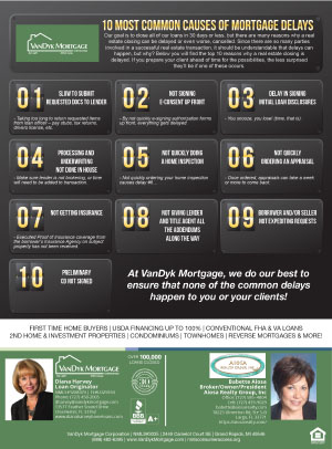 Top-10-Most-Common-Causes-of-Mortgage-Delay-Babette-Aiosa