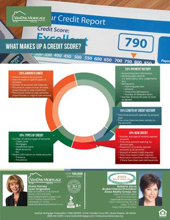 What Makes up a Credit Score photo