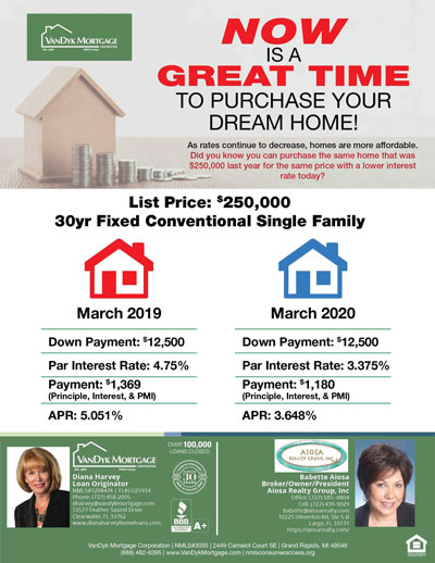 Good time for Purchasing Dream Home-Interest Rates Down