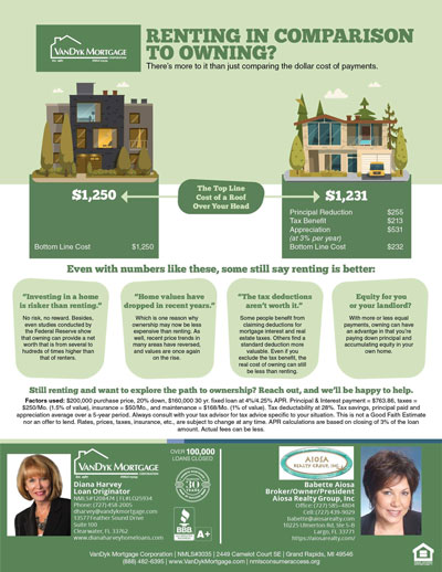 Rent or buy a home infographic
